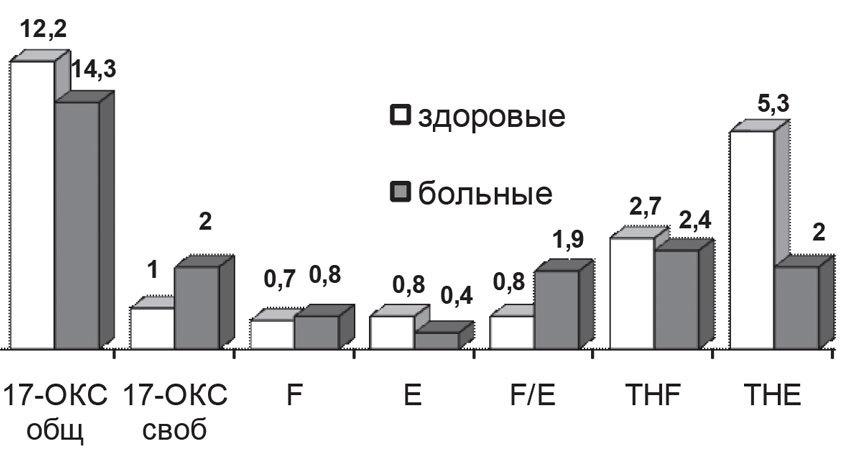 Результаты изучения глюкокортикоидной системы