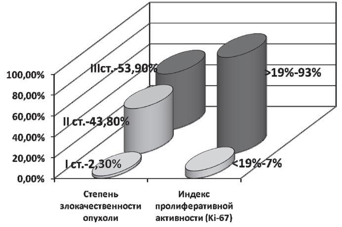 Частота неблагоприятных признаков у больных c ТНРМЖ