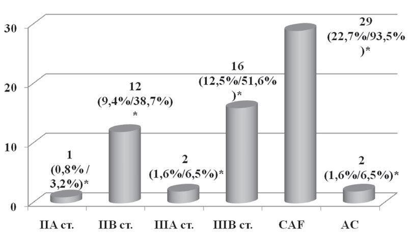 Неоадъювантная химиотерапия в зависимости от стадии заболевания и схемы химиотерапии
