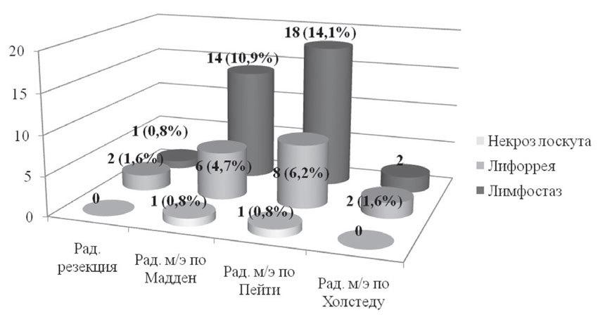 Характер ранних послеоперационных осложнений в зависимости от вида хирургического вмешательства