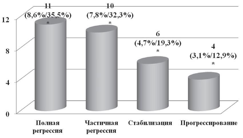 Данные о лечебном эффекте неоадъювантной химиотерапии