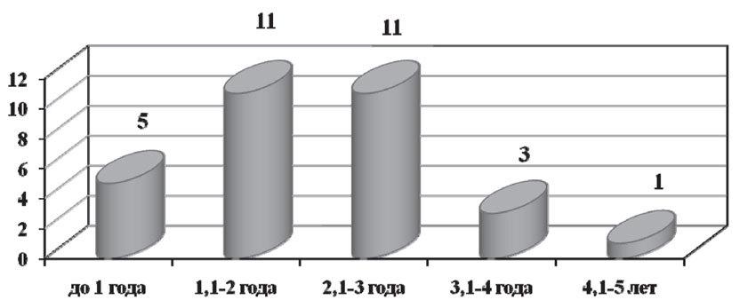 Число больных с гематогенными метастазами на разных сроках наблюдения